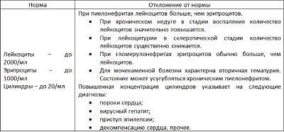 Проба Нечипоренко